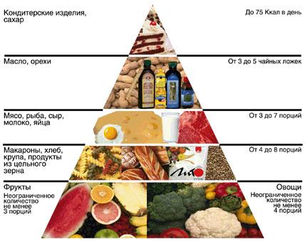 piramida_pravilnogo_pitaniya